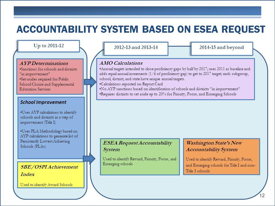 ACCOUNTABILITY SYSTEM BASED ON ESEA REQUEST ESEA Request Accountability System Used to identify Reward, Priority, Focus, and Emerging schools Washingt