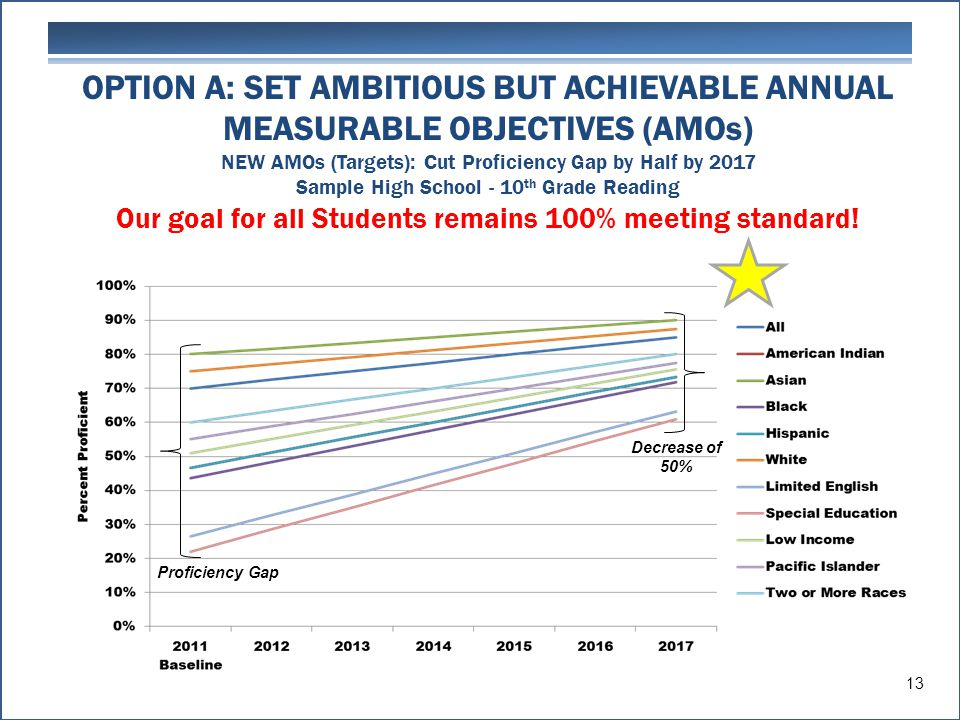 OPTION A: SET AMBITIOUS BUT ACHIEVABLE ANNUAL MEASURABLE OBJECTIVES (AMOs) NEW AMOs (Targets): Cut Proficiency Gap by Half by 2017 Sample High School - 10 th Grade Reading Our goal for all Students remains 100% meeting standard.