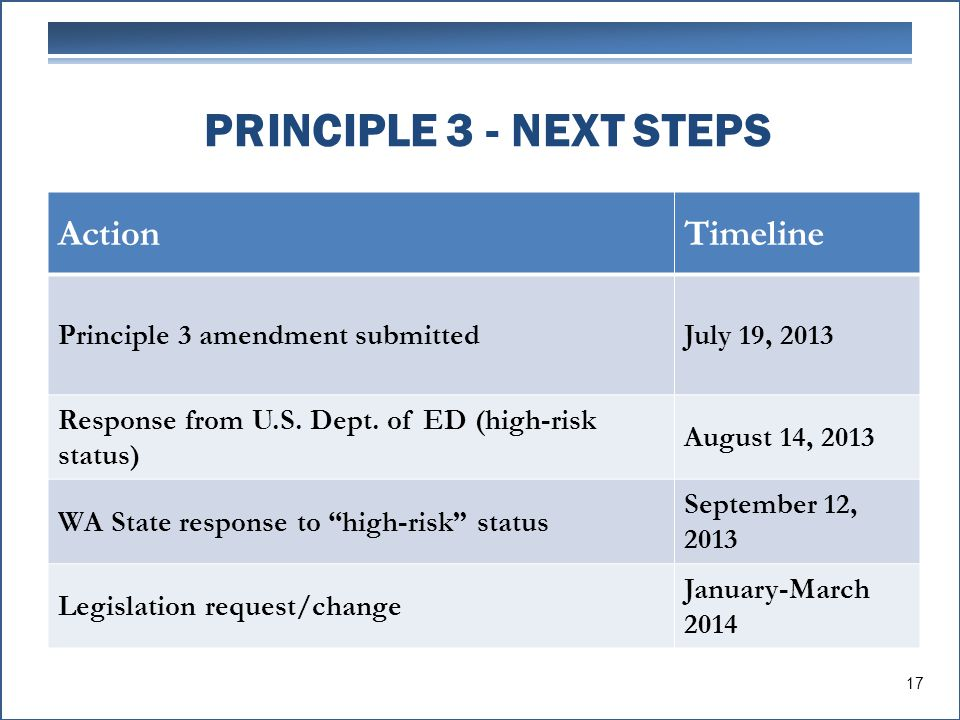 PRINCIPLE 3 - NEXT STEPS ActionTimeline Principle 3 amendment submittedJuly 19, 2013 Response from U.S. Dept. of ED (high-risk status) August 14, 2013