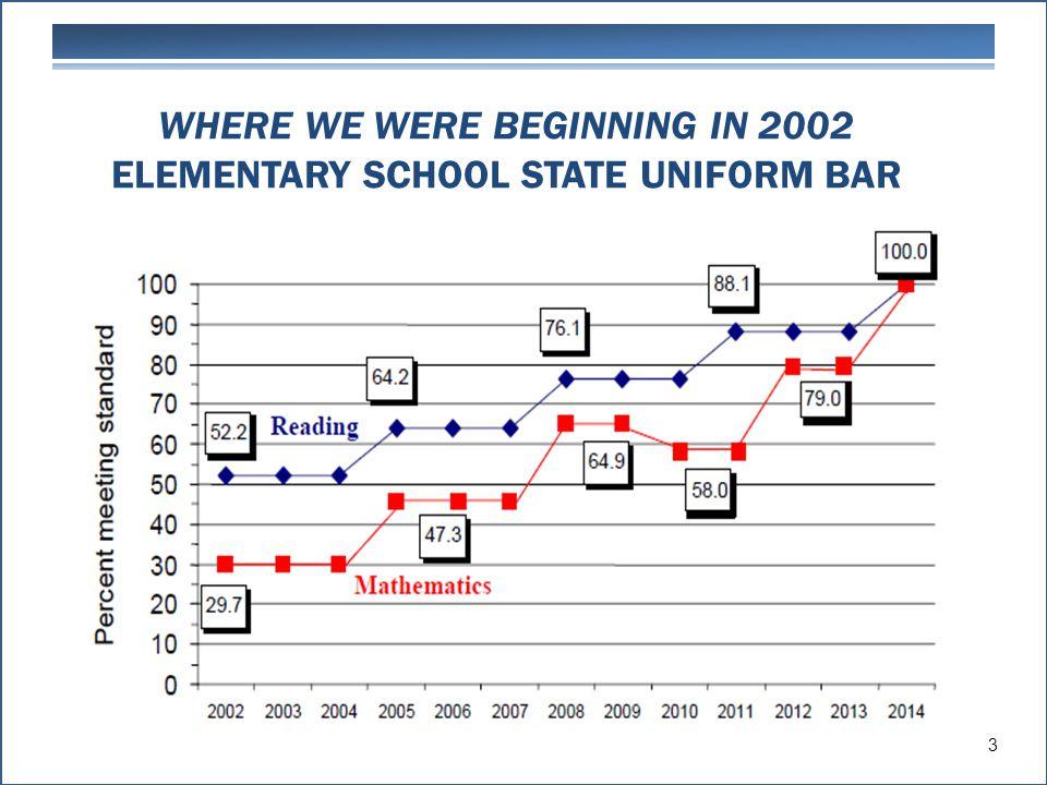 WHERE WE WERE BEGINNING IN 2002 ELEMENTARY SCHOOL STATE UNIFORM BAR 3