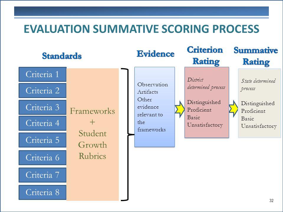 EVALUATION SUMMATIVE SCORING PROCESS Criteria 2 Criteria 1 Criteria 3 Criteria 4 Criteria 5 Criteria 6 Criteria 7 Criteria 8 Frameworks + Student Grow