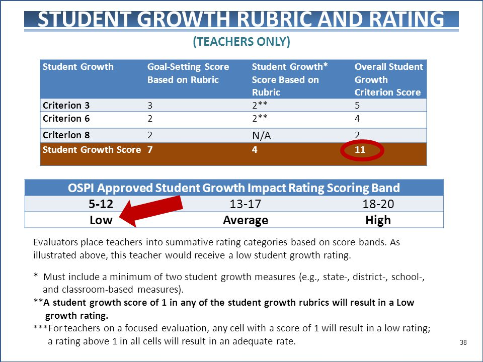 STUDENT GROWTH RUBRIC AND RATING (TEACHERS ONLY) Student GrowthGoal-Setting Score Based on Rubric Student Growth* Score Based on Rubric Overall Student Growth Criterion Score Criterion 332**5 Criterion 622**4 Criterion 82 N/A 2 Student Growth Score7411 Evaluators place teachers into summative rating categories based on score bands.