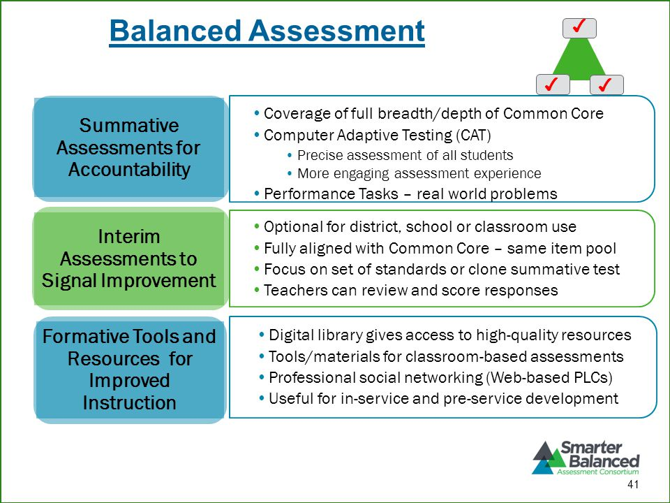 Balanced Assessment Coverage of full breadth/depth of Common Core Computer Adaptive Testing (CAT) Precise assessment of all students More engaging assessment experience Performance Tasks – real world problems Summative Assessments for Accountability Optional for district, school or classroom use Fully aligned with Common Core – same item pool Focus on set of standards or clone summative test Teachers can review and score responses Interim Assessments to Signal Improvement Digital library gives access to high-quality resources Tools/materials for classroom-based assessments Professional social networking (Web-based PLCs) Useful for in-service and pre-service development Formative Tools and Resources for Improved Instruction ✔ 41 ✔ ✔
