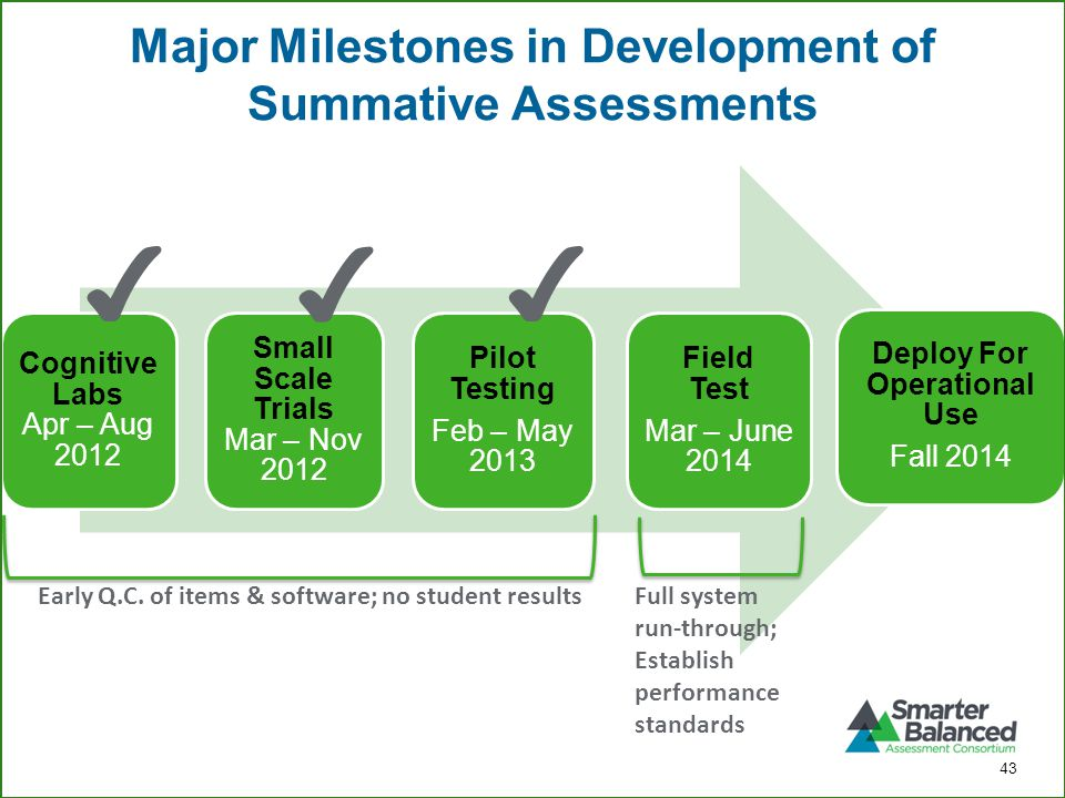 Major Milestones in Development of Summative Assessments Cognitive Labs Apr – Aug 2012 Small Scale Trials Mar – Nov 2012 Pilot Testing Feb – May 2013 Field Test Mar – June 2014 Deploy For Operational Use Fall 2014 ✔ ✔ ✔ Early Q.C.