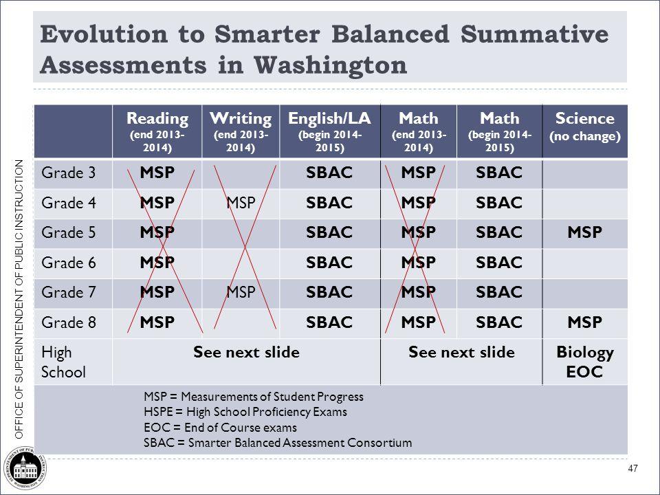OFFICE OF SUPERINTENDENT OF PUBLIC INSTRUCTION Evolution to Smarter Balanced Summative Assessments in Washington Reading (end 2013- 2014) Writing (end 2013- 2014) English/LA (begin 2014- 2015) Math (end 2013- 2014) Math (begin 2014- 2015) Science (no change) Grade 3MSPSBACMSPSBAC Grade 4MSP SBACMSPSBAC Grade 5MSPSBACMSPSBACMSP Grade 6MSPSBACMSPSBAC Grade 7MSP SBACMSPSBAC Grade 8MSPSBACMSPSBACMSP High School See next slide Biology EOC MSP = Measurements of Student Progress HSPE = High School Proficiency Exams EOC = End of Course exams SBAC = Smarter Balanced Assessment Consortium 47
