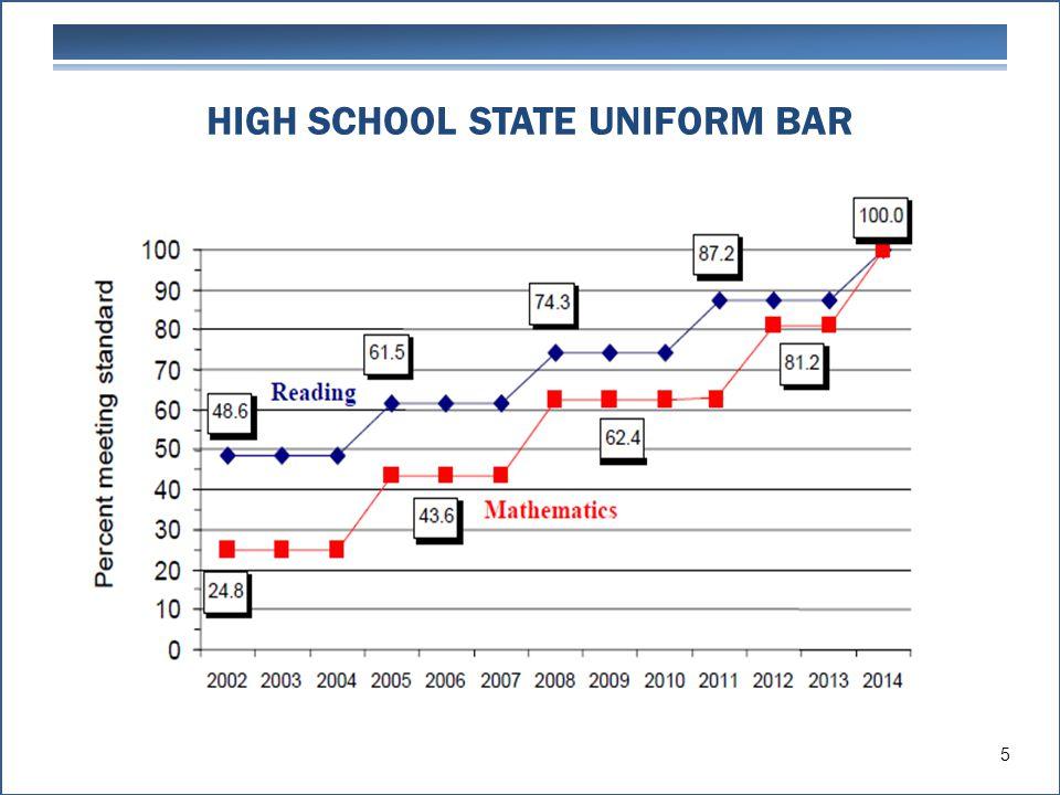 HIGH SCHOOL STATE UNIFORM BAR 5