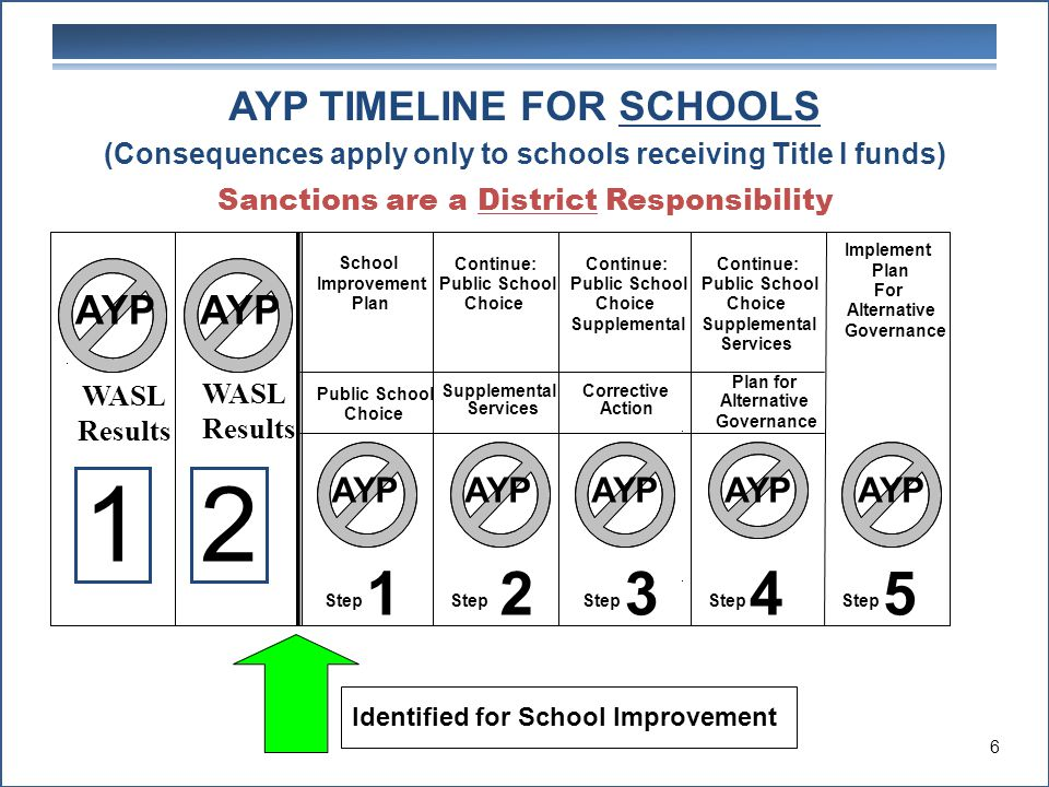 School Improvement Plan Continue: Public School Choice Continue: Public School Choice Supplemental Continue: Public School Choice Supplemental Services Public School Choice Supplemental Services Corrective Action Plan for Alternative Governance AYP Step 1 2 3 4 Implement Plan For Alternative Governance Step 5 12 AYP AYP TIMELINE FOR SCHOOLS (Consequences apply only to schools receiving Title I funds) Sanctions are a District Responsibility Identified for School Improvement WASL Results WASL Results 6