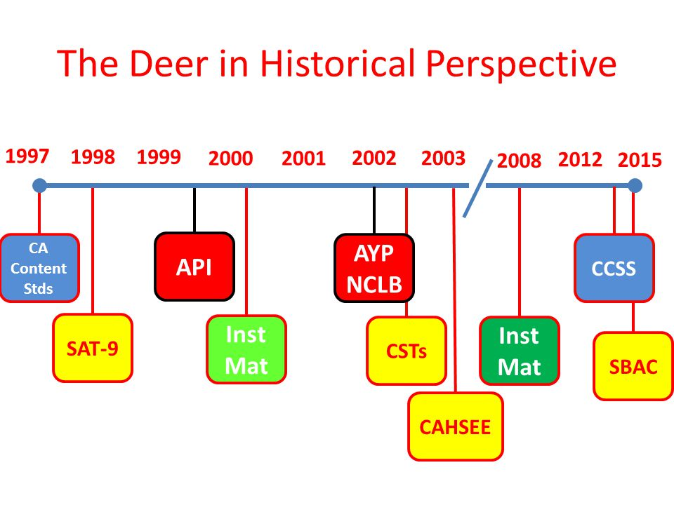 1997 2015 1998 2002 2003 20012000 1999 CA Content Stds SAT-9 API Inst Mat CSTs AYP NCLB CAHSEE 2012 CCSS SBAC The Deer in Historical Perspective 2008 Inst Mat