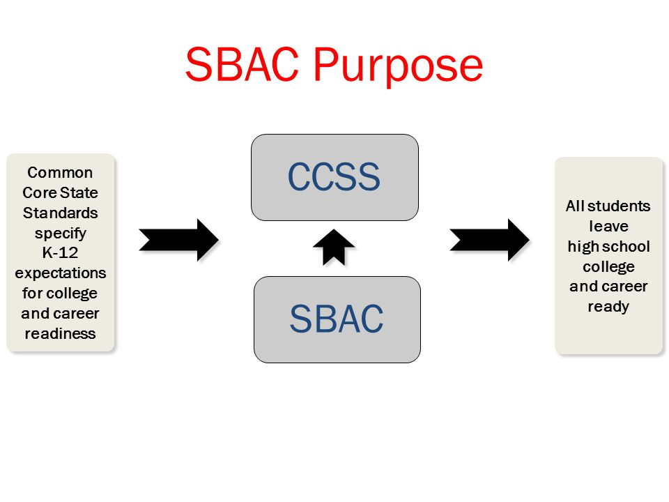 SBAC Purpose Common Core State Standards specify K-12 expectations for college and career readiness Common Core State Standards specify K-12 expectations for college and career readiness All students leave high school college and career ready CCSS SBAC