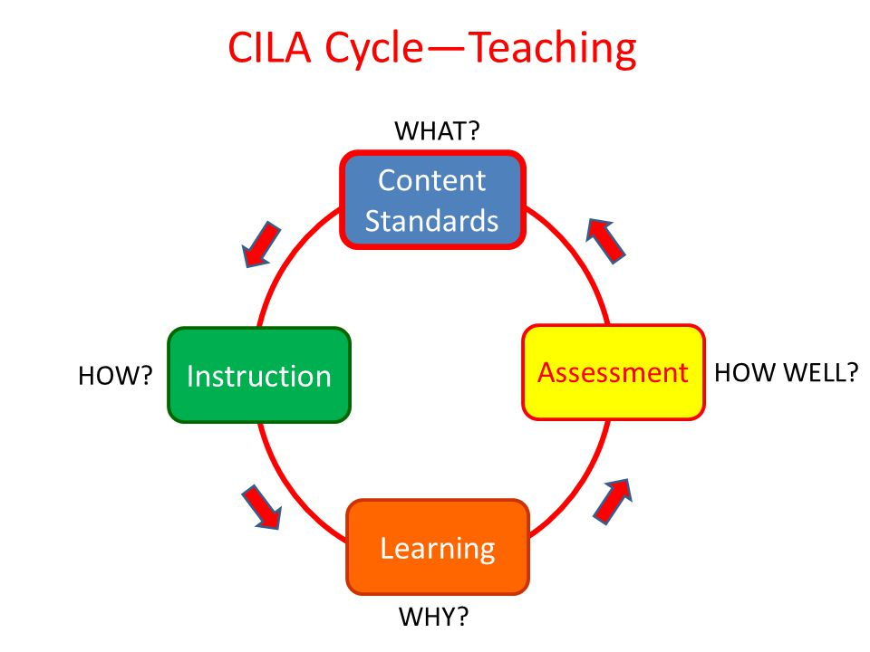 CILA Cycle—Teaching Content Standards Instruction Assessment Learning WHAT HOW WHY HOW WELL