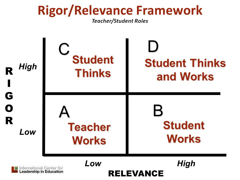 RIGORRIGOR RELEVANCE A B D C Rigor/Relevance Framework Teacher Works StudentThinks Student Thinks and Works StudentWorks High Low Teacher/Student Roles