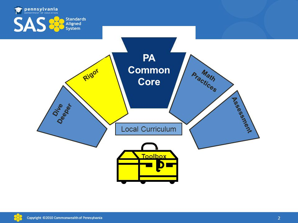 PA Common Core Toolbox Local Curriculum Copyright ©2010 Commonwealth of Pennsylvania 2