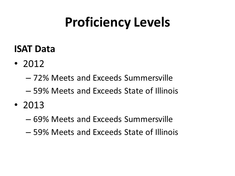 Proficiency Levels ISAT Data 2012 – 72% Meets and Exceeds Summersville – 59% Meets and Exceeds State of Illinois 2013 – 69% Meets and Exceeds Summersv