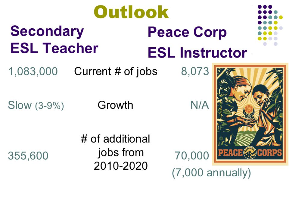 Secondary ESL Teacher Current # of jobs Growth # of additional jobs from 2010-2020 8,073 N/A 70,000 (7,000 annually) Peace Corp ESL Instructor Outlook 1,083,000 Slow (3-9%) 355,600