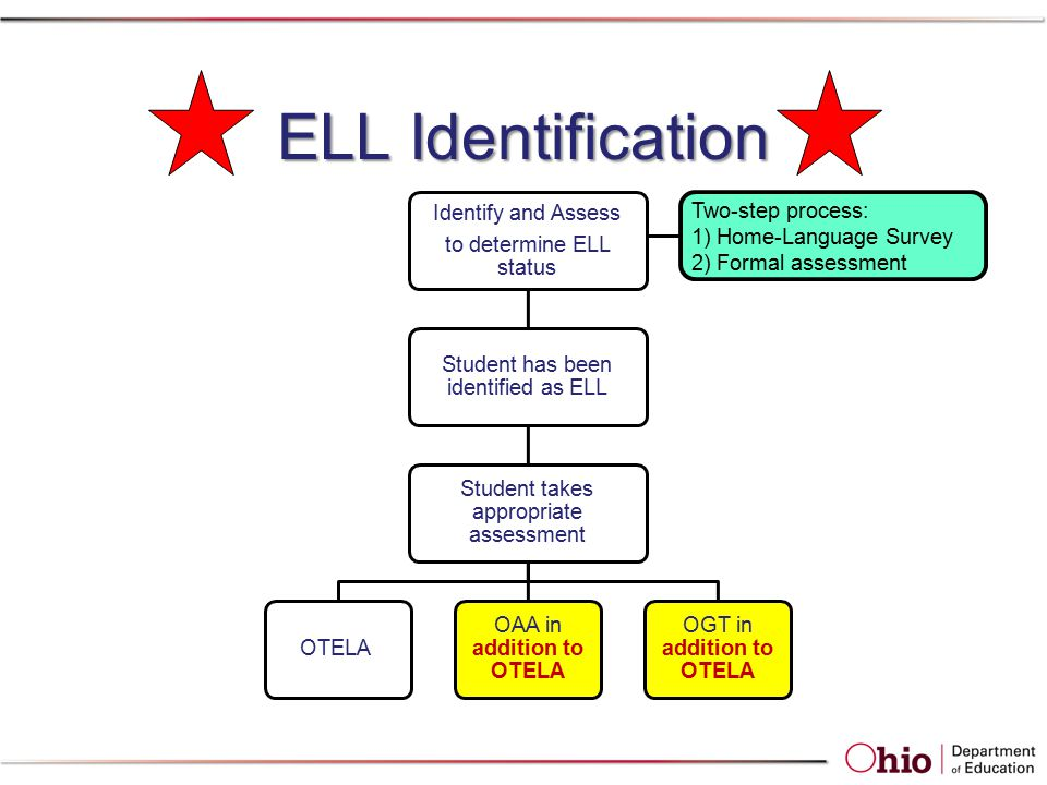 ELL Identification Identify and Assess to determine ELL status Student has been identified as ELL Student takes appropriate assessment OTELA OAA in addition to OTELA OGT in addition to OTELA Two-step process: 1) Home-Language Survey 2) Formal assessment