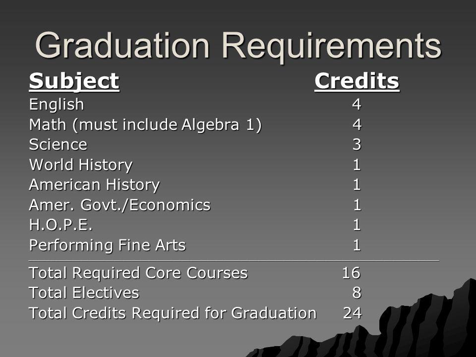 Graduation Requirements SubjectCredits English 4 Math (must include Algebra 1) 4 Science 3 World History 1 American History 1 Amer.