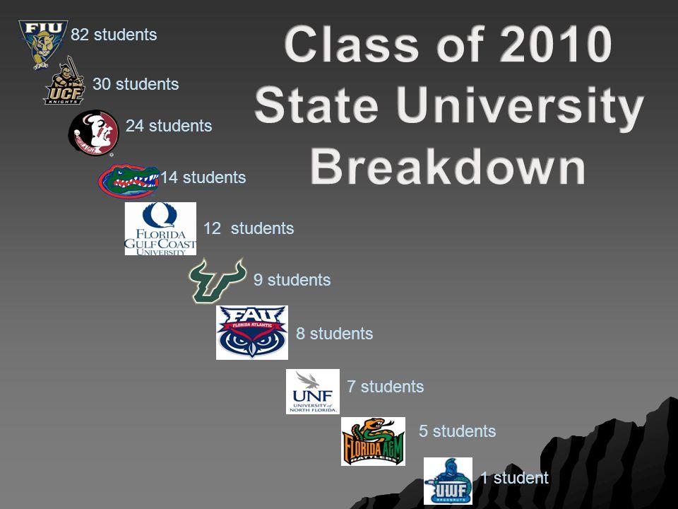 82 students 30 students 24 students 14 students 9 students 12 students 7 students 8 students 1 student 5 students