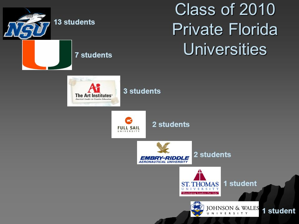Class of 2010 Private Florida Universities 13 students 7 students 3 students 2 students 1 student