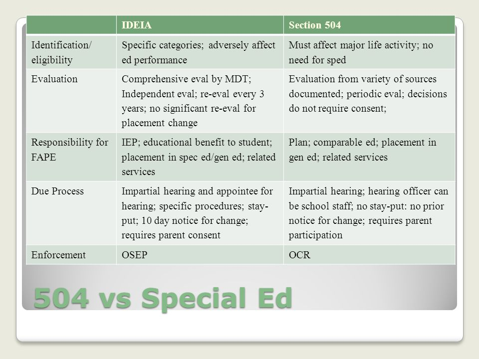 504 vs Special Ed IDEIASection 504 Identification/ eligibility Specific categories; adversely affect ed performance Must affect major life activity; no need for sped Evaluation Comprehensive eval by MDT; Independent eval; re-eval every 3 years; no significant re-eval for placement change Evaluation from variety of sources documented; periodic eval; decisions do not require consent; Responsibility for FAPE IEP; educational benefit to student; placement in spec ed/gen ed; related services Plan; comparable ed; placement in gen ed; related services Due Process Impartial hearing and appointee for hearing; specific procedures; stay- put; 10 day notice for change; requires parent consent Impartial hearing; hearing officer can be school staff; no stay-put: no prior notice for change; requires parent participation EnforcementOSEPOCR