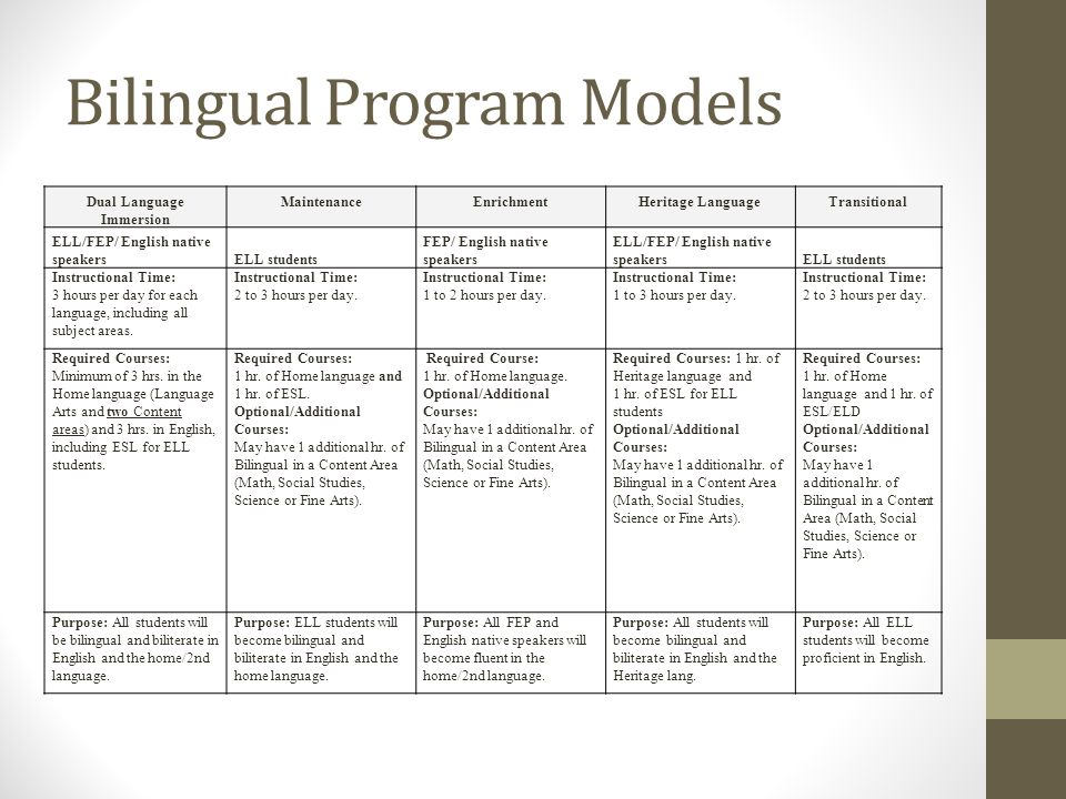 Bilingual Program Models Dual Language Immersion Maintenance Enrichment Heritage Language Transitional ELL/FEP/ English native speakersELL students FEP/ English native speakers ELL/FEP/ English native speakersELL students Instructional Time: 3 hours per day for each language, including all subject areas.