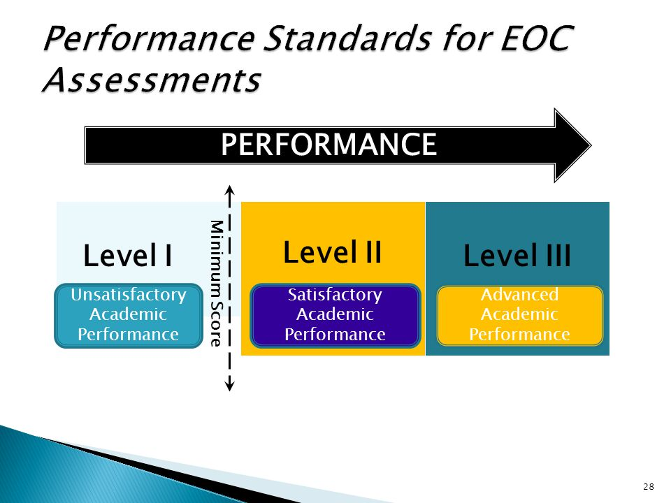 Level I Level II Level III PERFORMANCE Advanced Academic Performance Satisfactory Academic Performance Unsatisfactory Academic Performance 28 Minimum Score