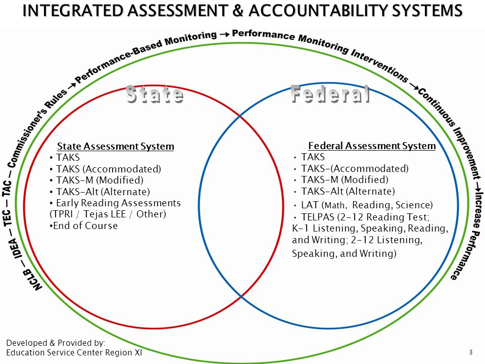  All state assessments are aligned to TEKS.