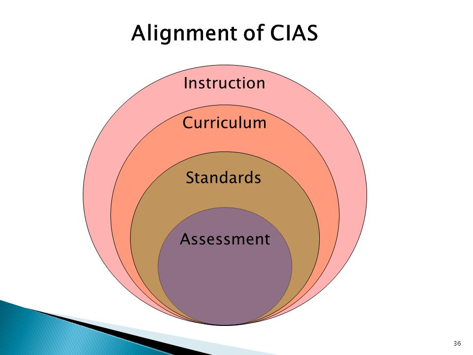 InstructionCurriculum Standards Assessment Alignment of CIAS 36