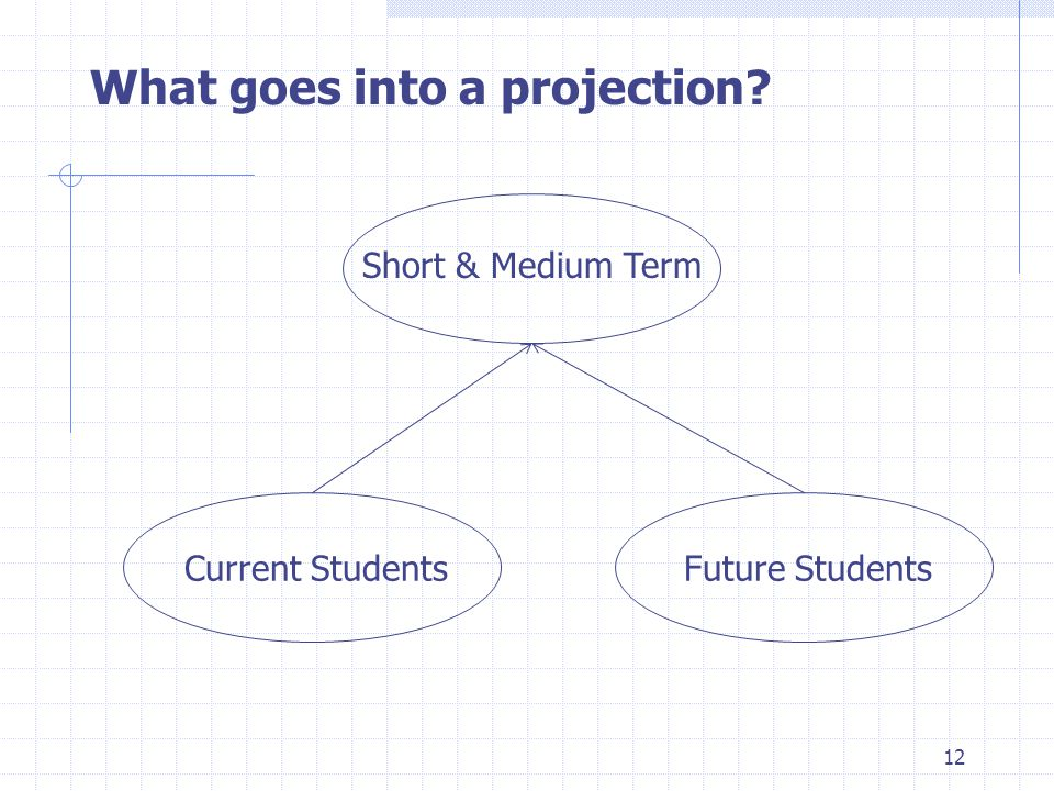 What goes into a projection? Short & Medium Term Current StudentsFuture Students 12