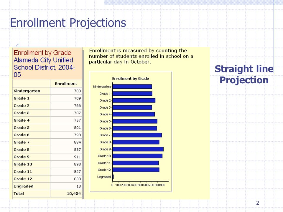 2 Enrollment Projections Straight line Projection