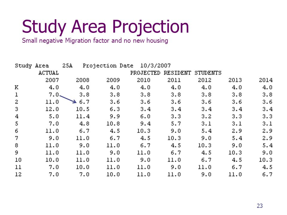 Study Area Projection Small negative Migration factor and no new housing 23