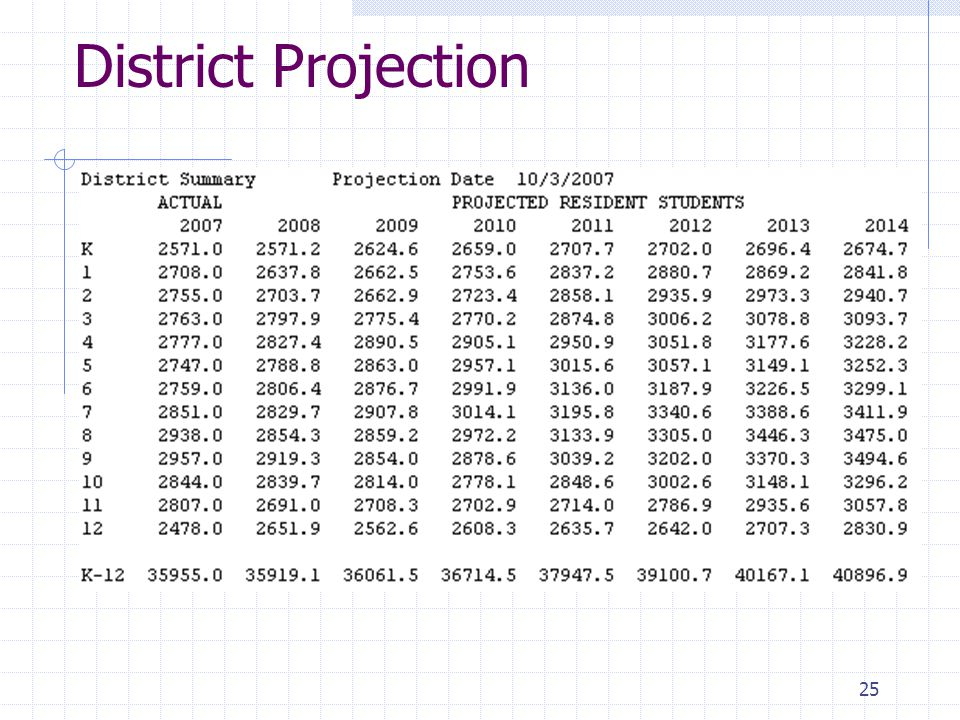 District Projection 25