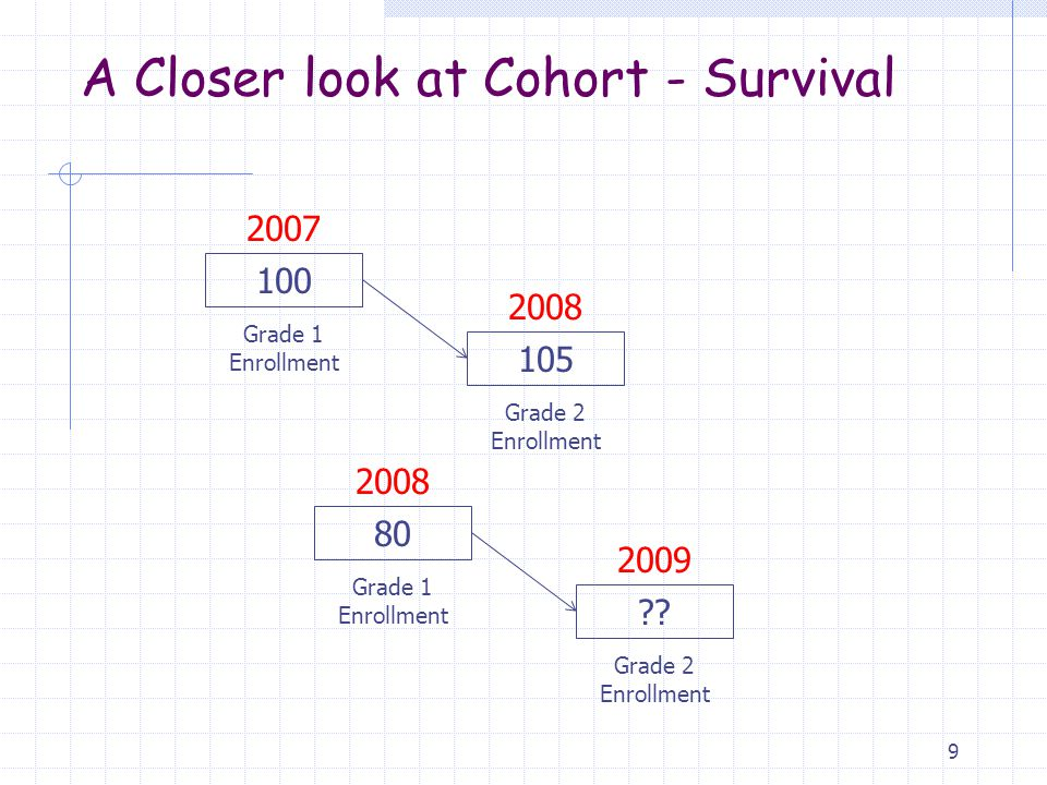 Cohort – Survival Pro and Con Pro  Simple formula/simple explanation  Valid for short term projections  Valid for areas with stable/consistent change  School projections using cohorts take into consideration intradistrict student transfers: valid for short-term staffing needs Con  Lumps all factors influencing projections into a mathematical formula.