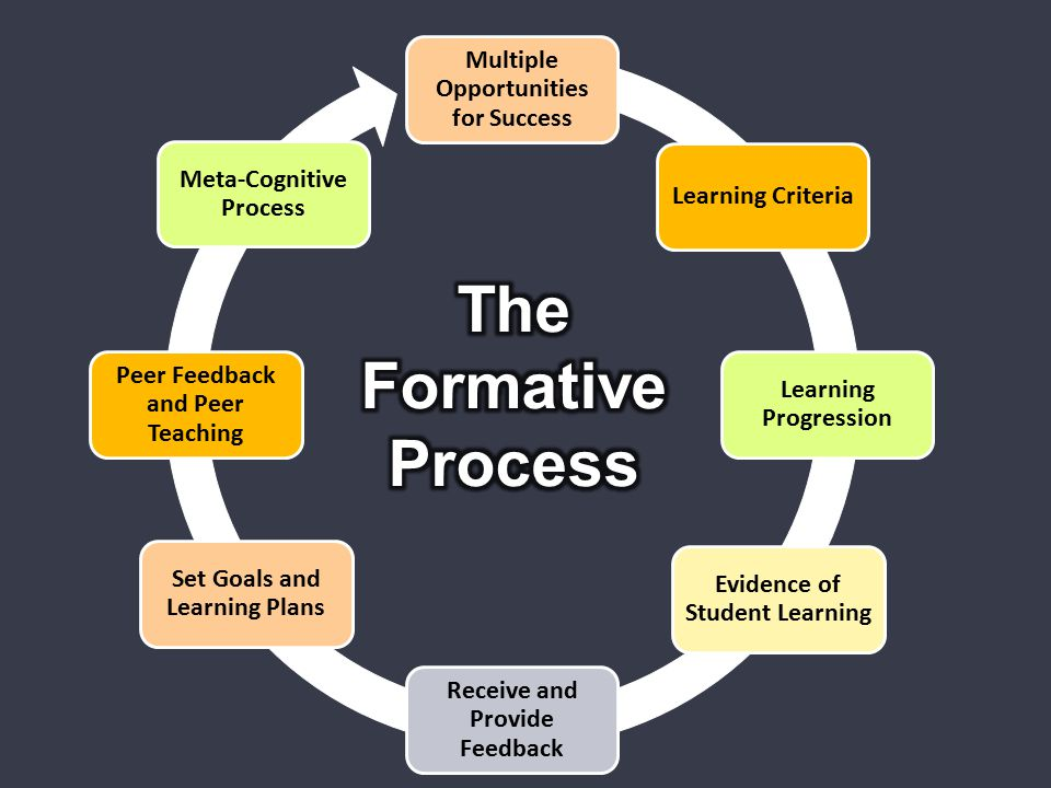 Multiple Opportunities for Success Learning Criteria Learning Progression Evidence of Student Learning Receive and Provide Feedback Set Goals and Lear