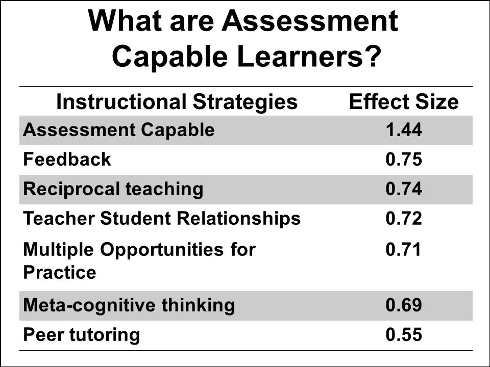 What are Assessment Capable Learners.