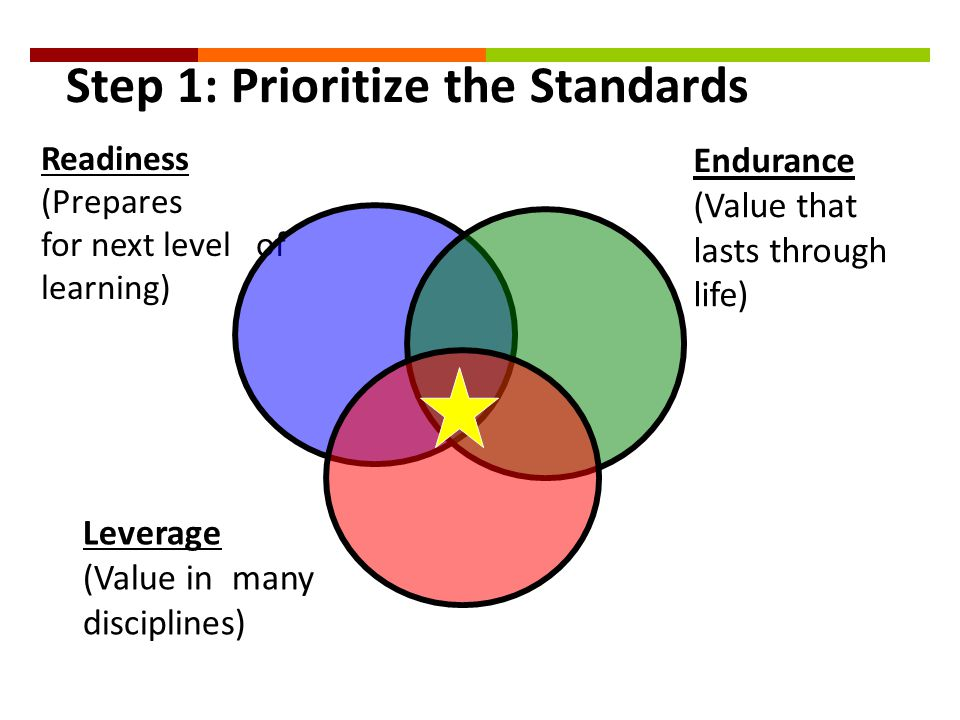 Endurance (Value that lasts through life) Readiness (Prepares for next level of learning) Leverage (Value in many disciplines) Step 1: Prioritize the Standards