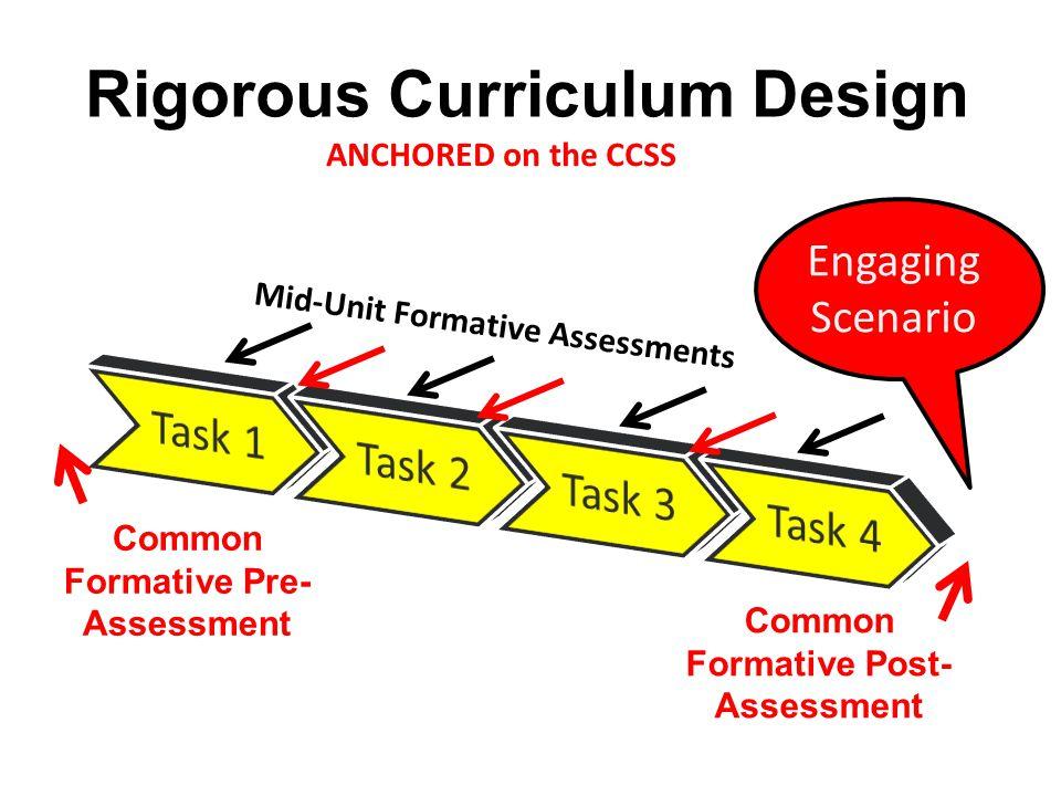 Rigorous Curriculum Design Common Formative Pre- Assessment Common Formative Post- Assessment Engaging Scenario Mid-Unit Formative Assessments ANCHORE