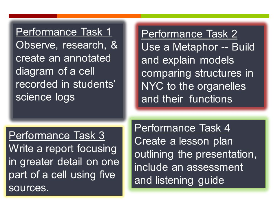 Performance Task 1 Observe, research, & create an annotated diagram of a cell recorded in students' science logs Performance Task 2 Use a Metaphor -- Build and explain models comparing structures in NYC to the organelles and their functions Performance Task 3 Write a report focusing in greater detail on one part of a cell using five sources.