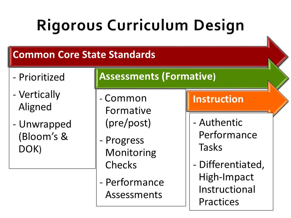 Common Core State Standards - Prioritized - Vertically Aligned - Unwrapped (Bloom's & DOK ) Assessments (Formative ) - Common Formative (pre/post) - Progress Monitoring Checks - Performance Assessments Instruction - Authentic Performance Tasks - Differentiated, High-Impact Instructional Practices