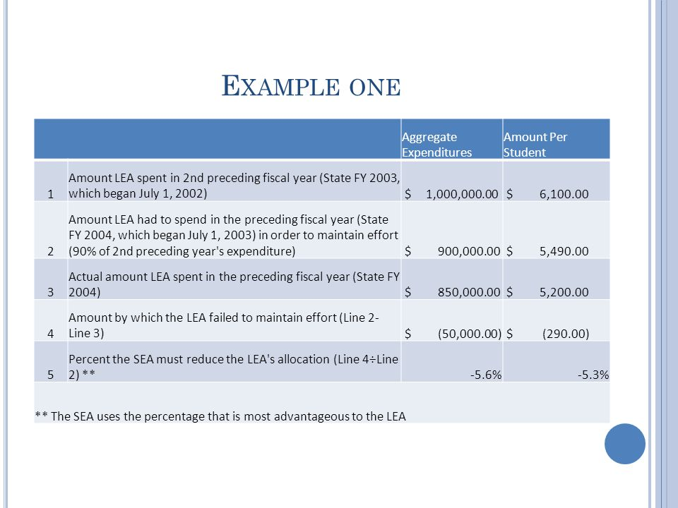 E XAMPLE ONE Aggregate Expenditures Amount Per Student 1 Amount LEA spent in 2nd preceding fiscal year (State FY 2003, which began July 1, 2002) $ 1,000,000.00 $ 6,100.00 2 Amount LEA had to spend in the preceding fiscal year (State FY 2004, which began July 1, 2003) in order to maintain effort (90% of 2nd preceding year s expenditure) $ 900,000.00 $ 5,490.00 3 Actual amount LEA spent in the preceding fiscal year (State FY 2004) $ 850,000.00 $ 5,200.00 4 Amount by which the LEA failed to maintain effort (Line 2- Line 3) $ (50,000.00) $ (290.00) 5 Percent the SEA must reduce the LEA s allocation (Line 4÷Line 2) ** -5.6%-5.3% ** The SEA uses the percentage that is most advantageous to the LEA