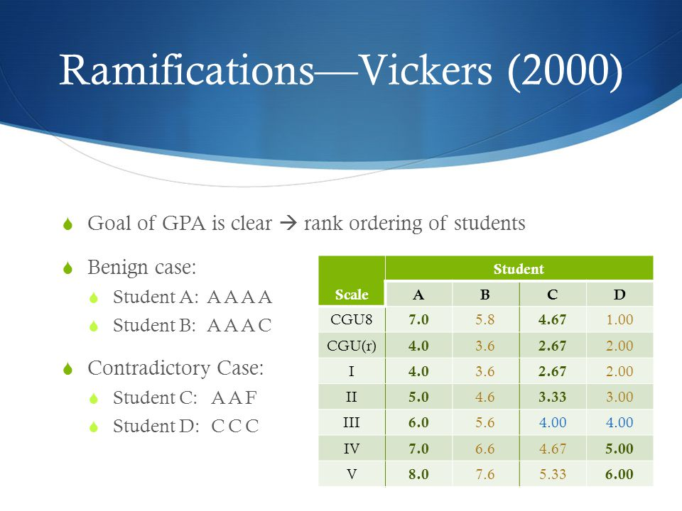 Ramifications—Vickers (2000)  Goal of GPA is clear  rank ordering of students  Benign case:  Student A:AAAA  Student B:AAAC  Contradictory Case:  Student C:AAF  Student D:CCC Scale Student ABCD CGU8 7.0 5.8 4.67 1.00 CGU(r) 4.0 3.6 2.67 2.00 I 4.0 3.6 2.67 2.00 II 5.0 4.6 3.33 3.00 III 6.0 5.64.00 IV 7.0 6.64.67 5.00 V 8.0 7.65.33 6.00