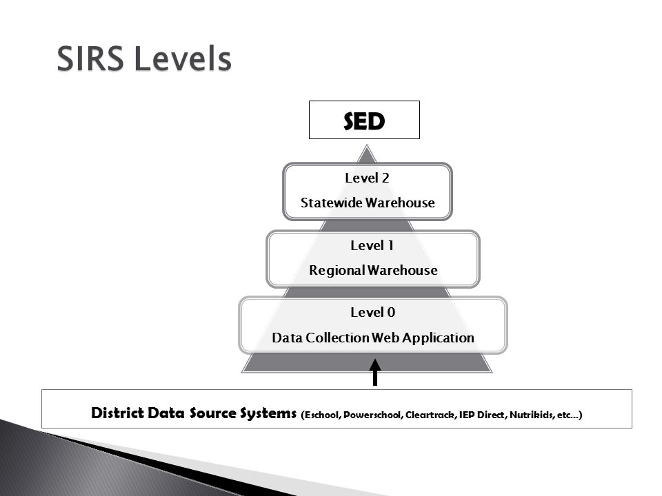 SED District Data Source Systems (Eschool, Powerschool, Cleartrack, IEP Direct, Nutrikids, etc…) SIRS Levels Level 2 Statewide Warehouse Level 1 Regio