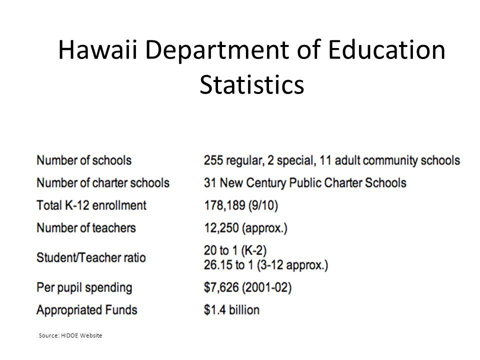 Hawaii Department of Education Statistics Source: HIDOE Website