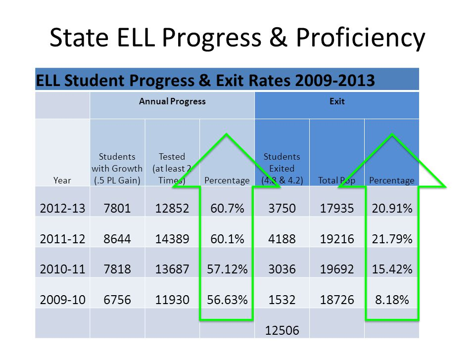 State ELL Progress & Proficiency ELL Student Progress & Exit Rates 2009-2013 Annual ProgressExit Year Students with Growth (.5 PL Gain) Tested (at lea