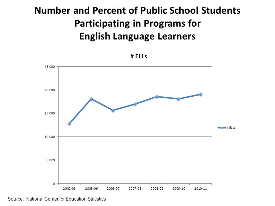 Number and Percent of Public School Students Participating in Programs for English Language Learners Source: National Center for Education Statistics