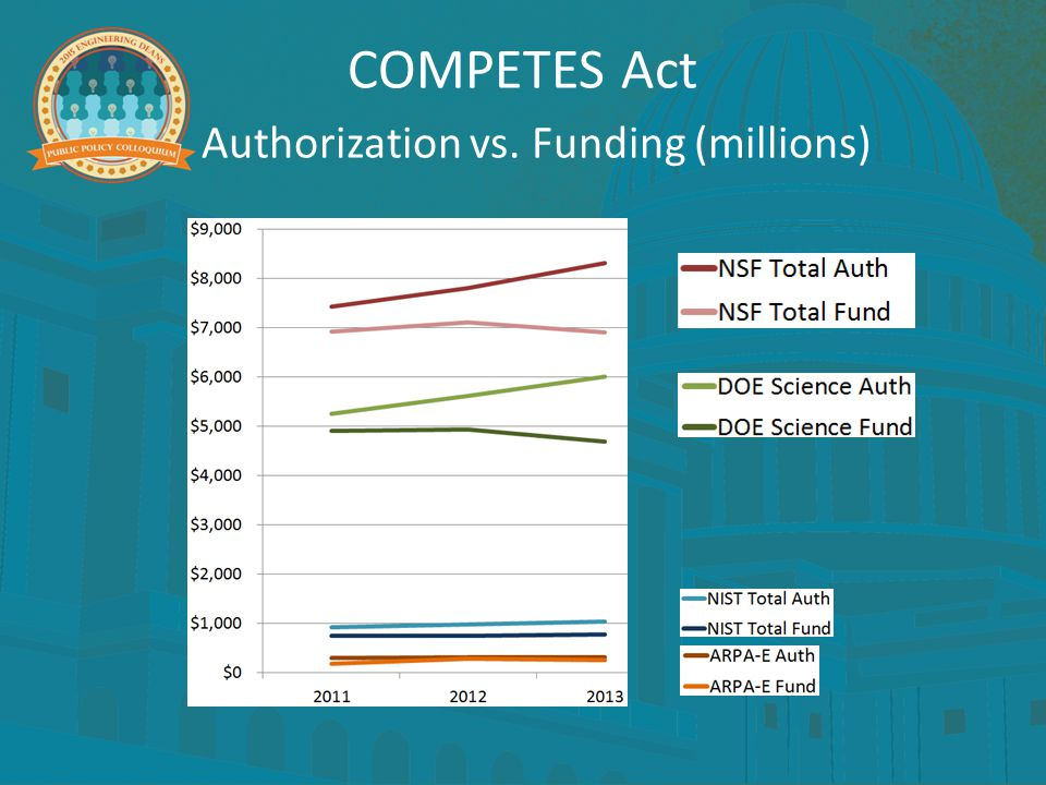 COMPETES Act Authorization vs. Funding (millions)