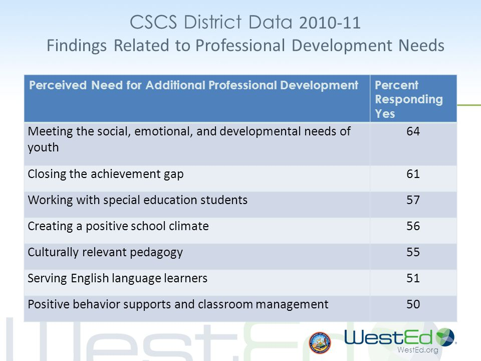 WestEd.org CSCS District Data 2010-11 Findings Related to Professional Development Needs Perceived Need for Additional Professional DevelopmentPercent Responding Yes Meeting the social, emotional, and developmental needs of youth 64 Closing the achievement gap61 Working with special education students57 Creating a positive school climate56 Culturally relevant pedagogy55 Serving English language learners51 Positive behavior supports and classroom management50