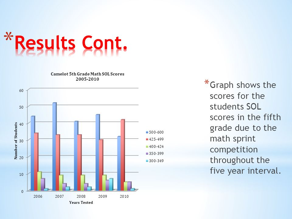 * Graph shows the scores for the students SOL scores in the fifth grade due to the math sprint competition throughout the five year interval.