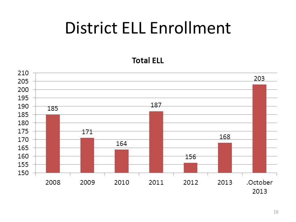 District Special Education Enrollment 17