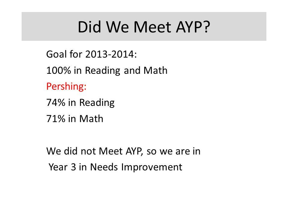 Did We Meet AYP.