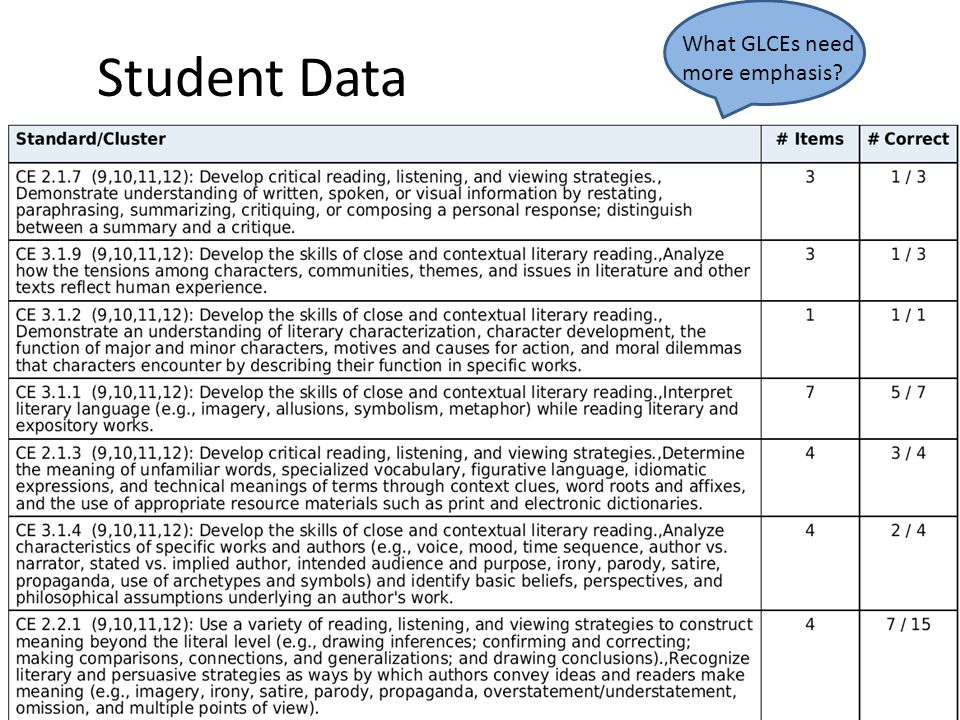 Student Data What GLCEs need more emphasis